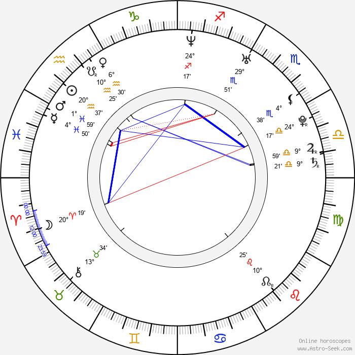 Jarmila Klimešová - Birth horoscope chart