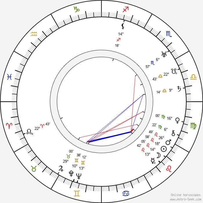 Jarmila Kronbauerová - Birth horoscope chart