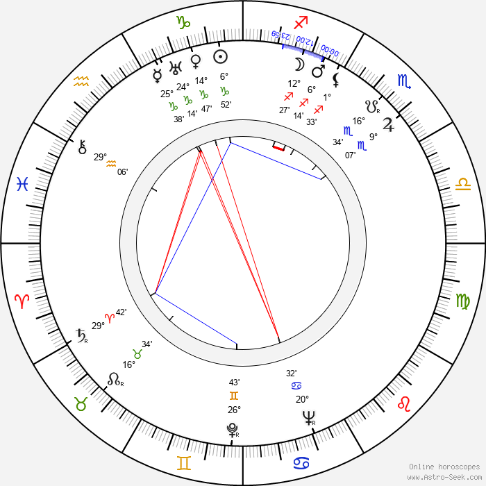 Jarmila Kšírová - Birth horoscope chart