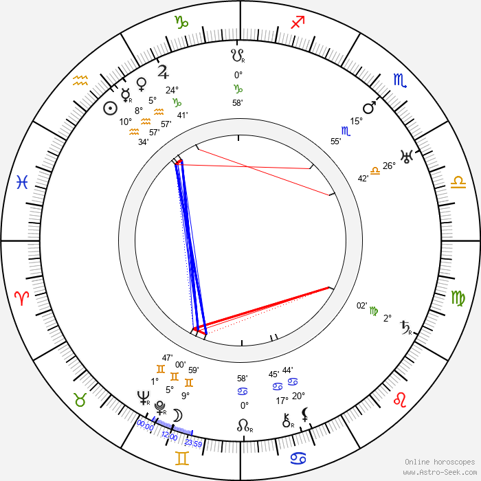 Jarmila Kurandová - Birth horoscope chart
