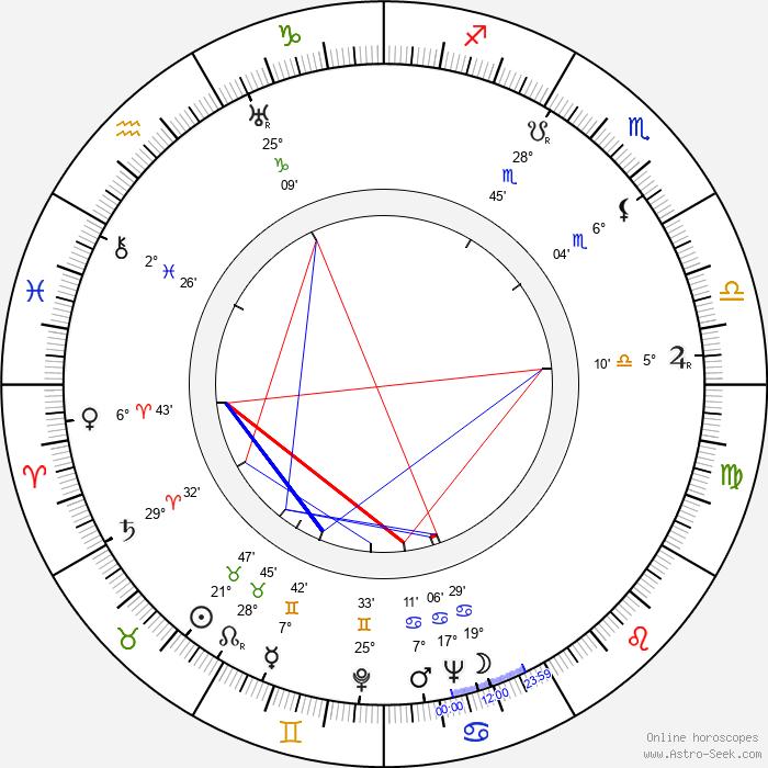 Jarmila Lázničková - Birth horoscope chart