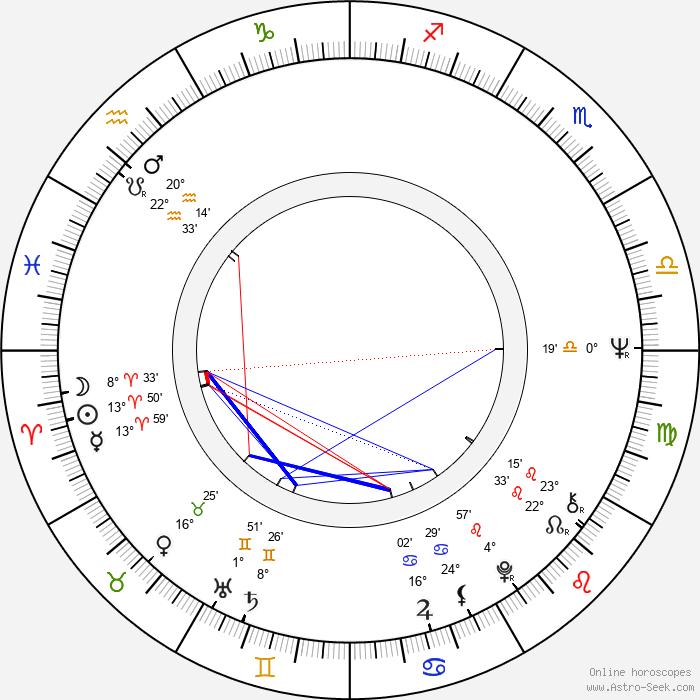 Jarmila Orlová - Birth horoscope chart