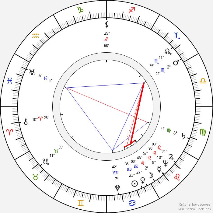 Jarmila Smejkalová - Birth horoscope chart