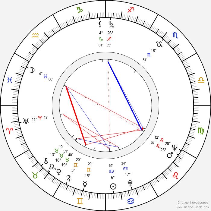 Jarmila Šuláková - Birth horoscope chart