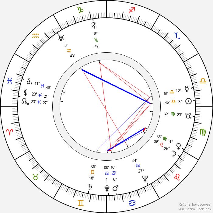 Jarmila Vilská-Uhlířová - Birth horoscope chart