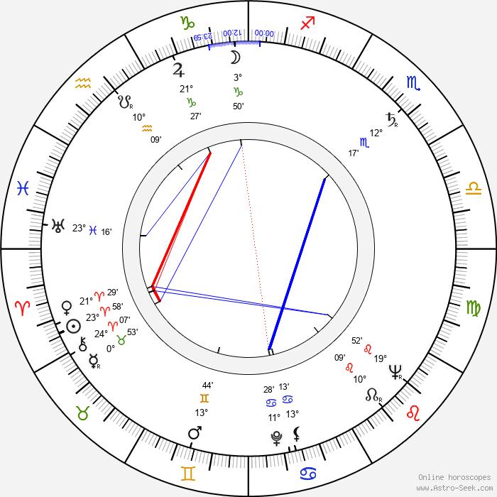 Jarmila Zítková - Birth horoscope chart