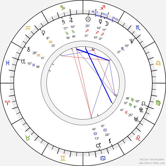 Jaromír Dulava - Birth horoscope chart