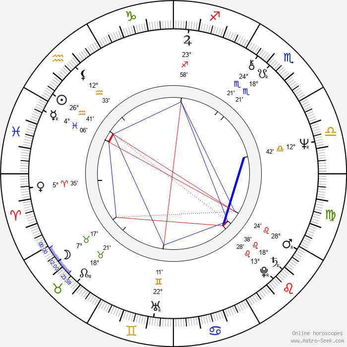 Jaromír Hanzlík - Birth horoscope chart