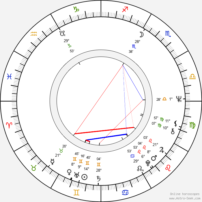 Jaromír Klempíř - Birth horoscope chart
