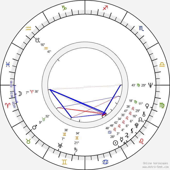 Jaromír Mayer - Birth horoscope chart