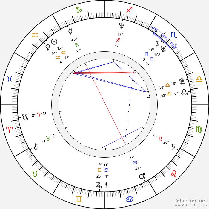Jaromír Nosek - Birth horoscope chart