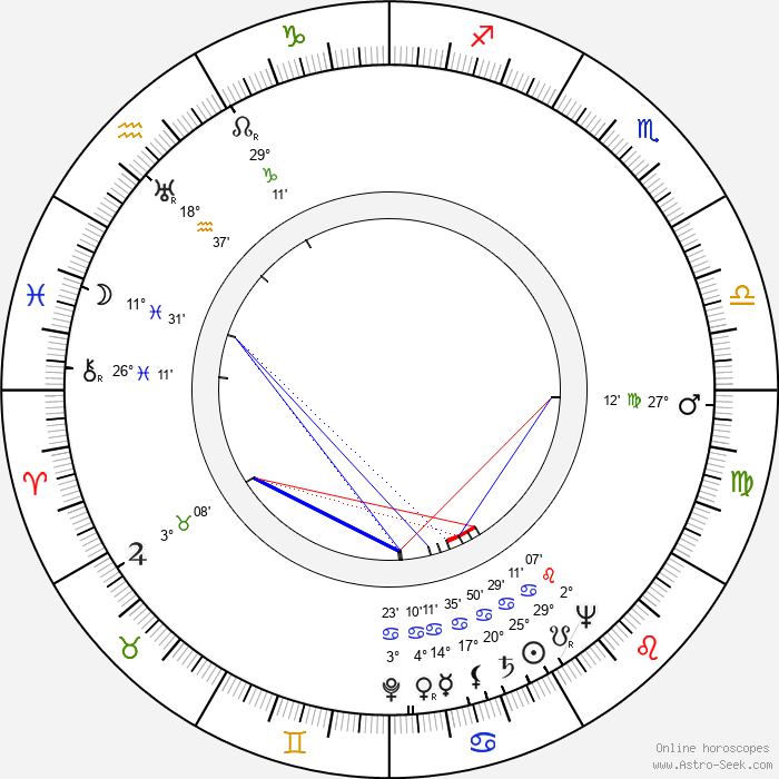Jaromír Spal - Birth horoscope chart