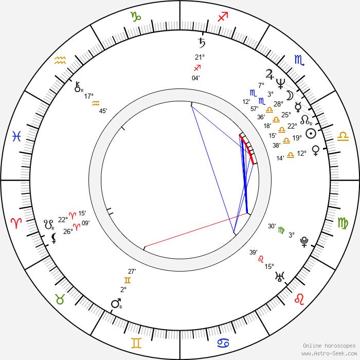 Jaroslav A. Haidler - Birth horoscope chart