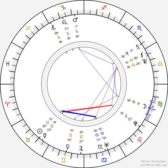 Jaroslav Albert Kronek - Birth horoscope chart