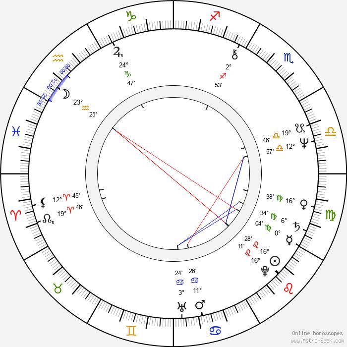 Jaroslav Bařinka - Birth horoscope chart