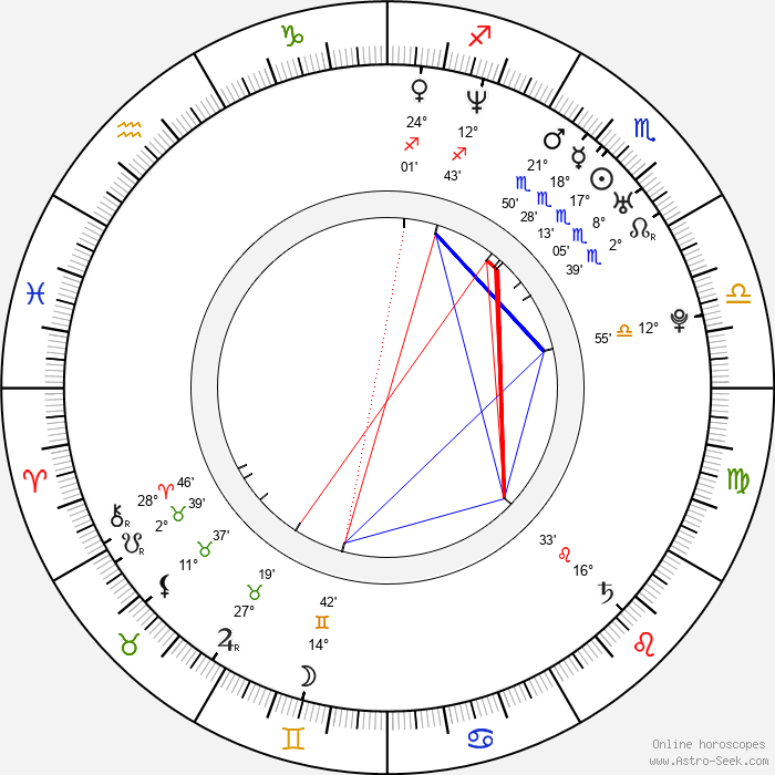 Jaroslav Bednář - Birth horoscope chart