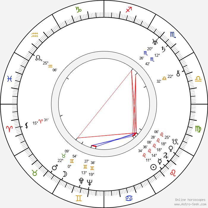 Jaroslav Blažek - Birth horoscope chart