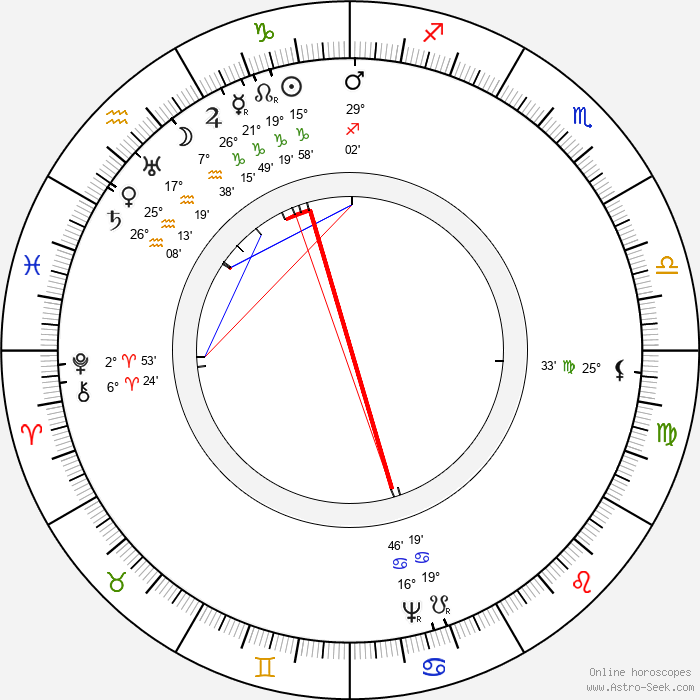 Jaroslav Bořita z Martinic - Birth horoscope chart
