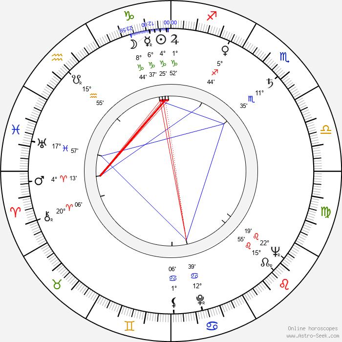 Jaroslav Celba - Birth horoscope chart