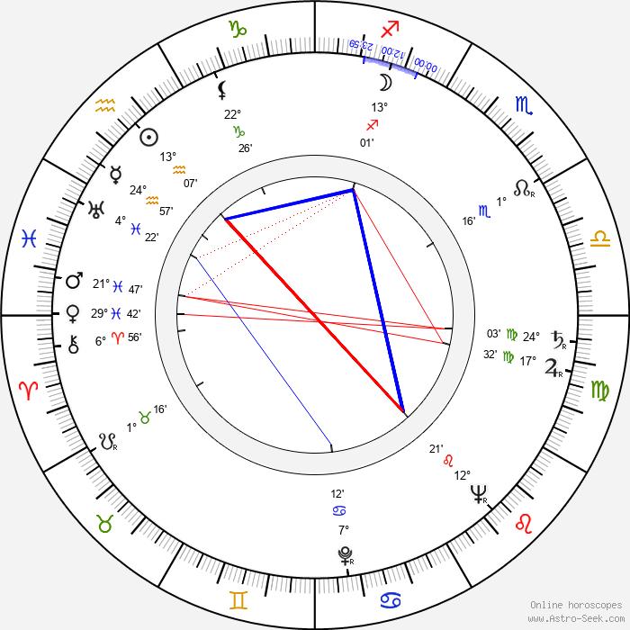Jaroslav Doubrava - Birth horoscope chart