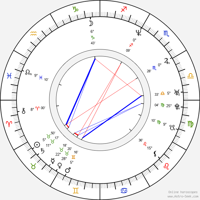 Jaroslav Eček - Birth horoscope chart