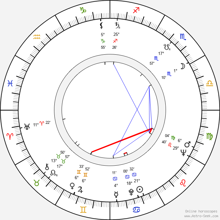 Jaroslav Fert - Birth horoscope chart