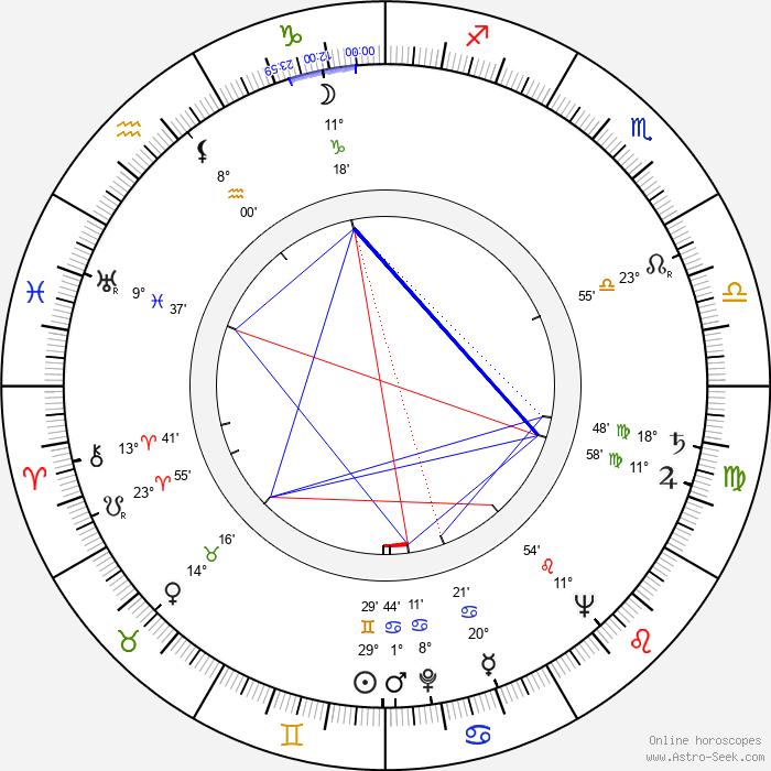 Jaroslav Heyduk - Birth horoscope chart