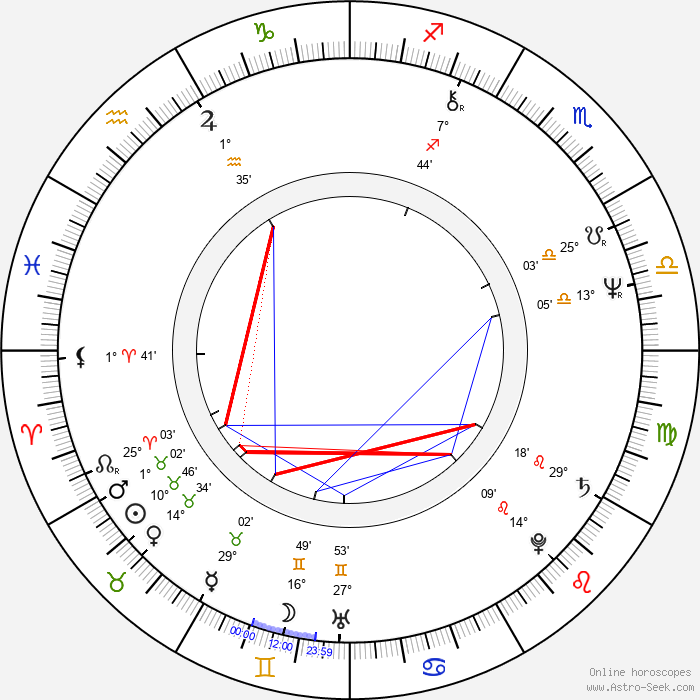 Jaroslav Horák - Birth horoscope chart