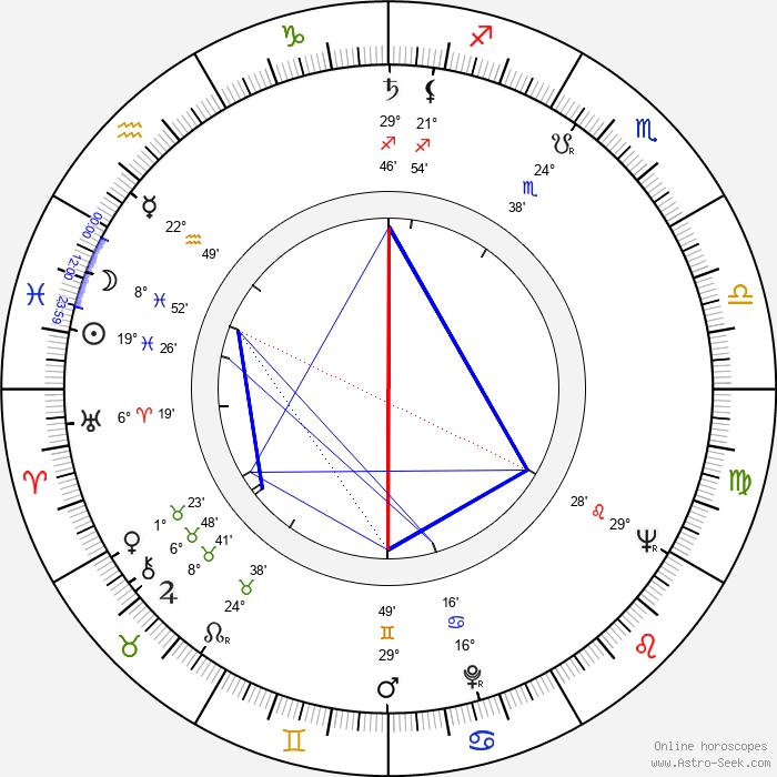 Jaroslav Hužera - Birth horoscope chart