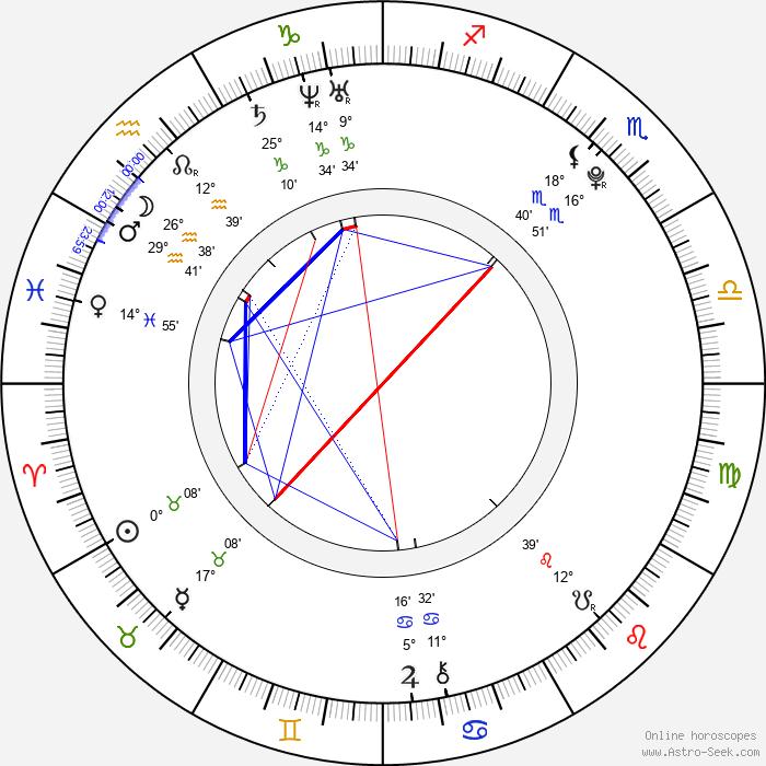 Jaroslav Hýsek - Birth horoscope chart