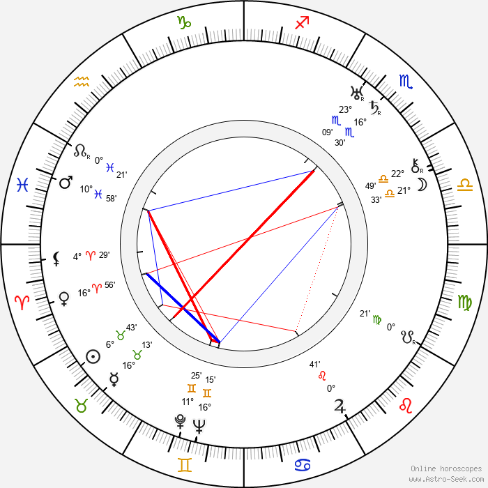 Jaroslav Jankovec - Birth horoscope chart