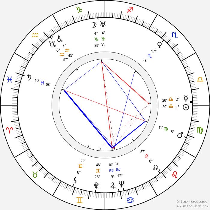 Jaroslav Ježek - Birth horoscope chart
