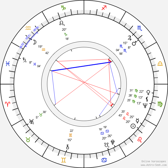 Jaroslav Kepka - Birth horoscope chart