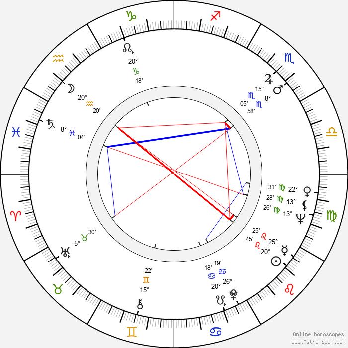 Jaroslav Kepka - Birth horoscope chart