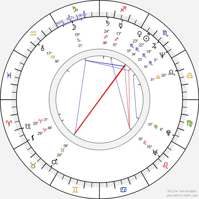 Jaroslav Korytář - Birth horoscope chart