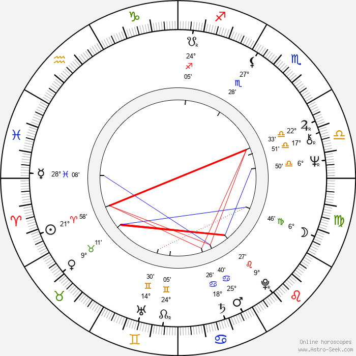 Jaroslav Kotouč - Birth horoscope chart