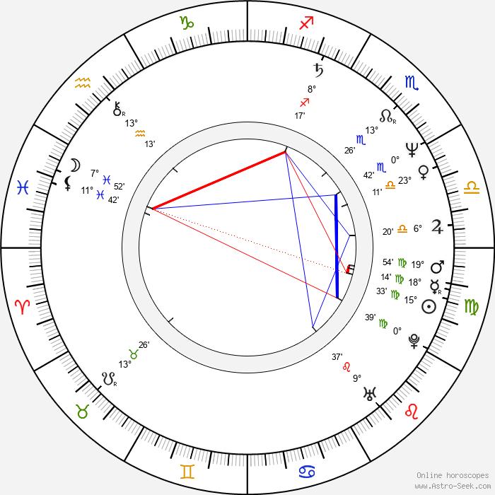Jaroslav Krupka - Birth horoscope chart