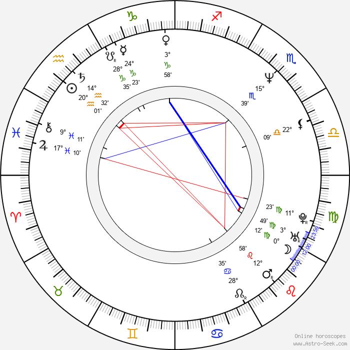 Jaroslav Kučera - Birth horoscope chart