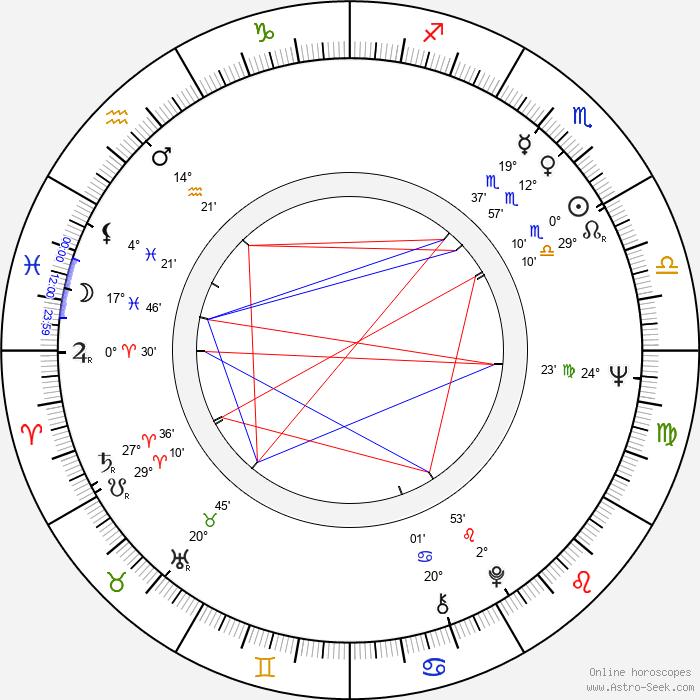 Jaroslav Kuneš - Birth horoscope chart