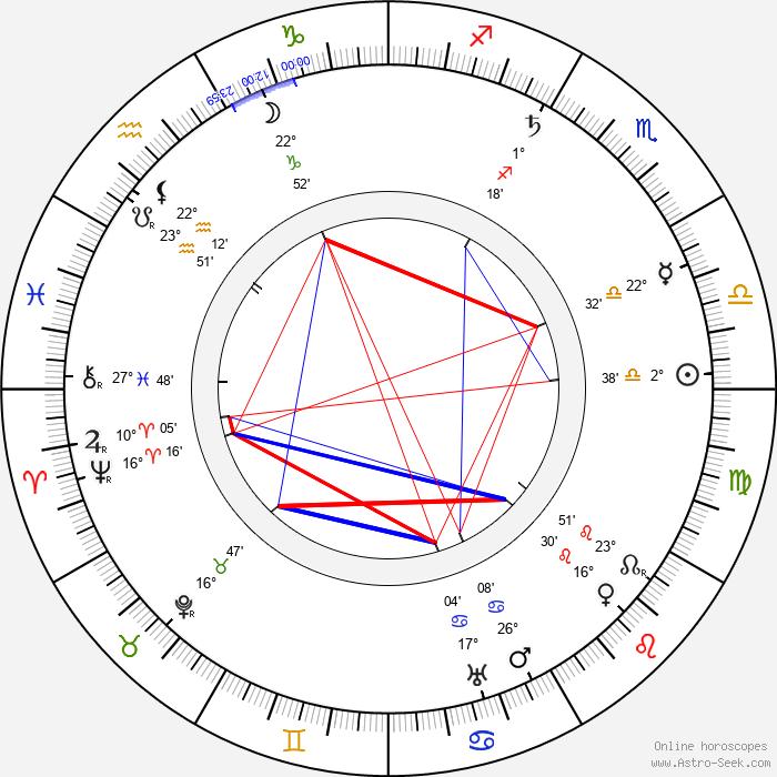 Jaroslav Kvapil - Birth horoscope chart