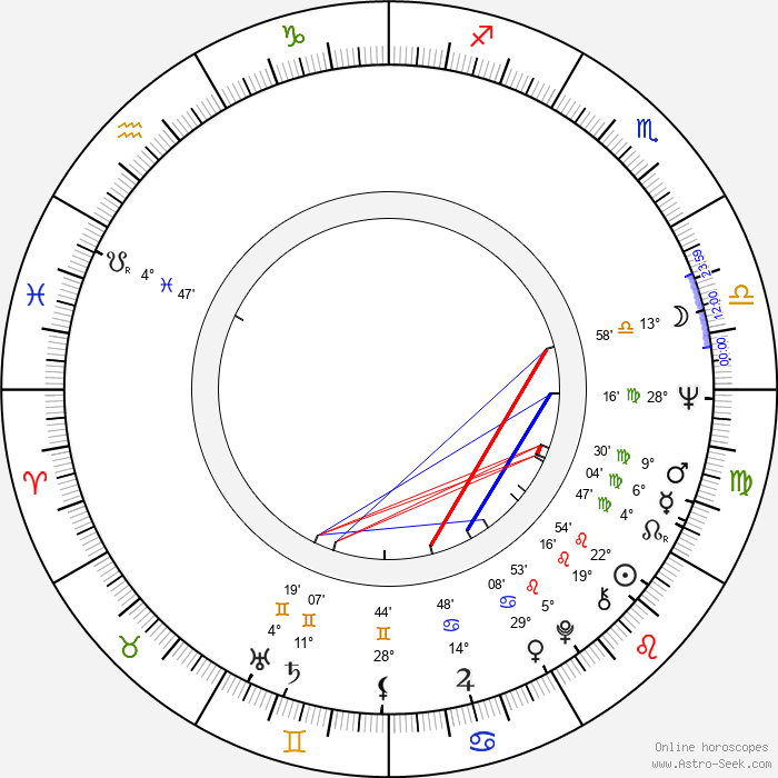 Jaroslav Lobkowicz - Birth horoscope chart
