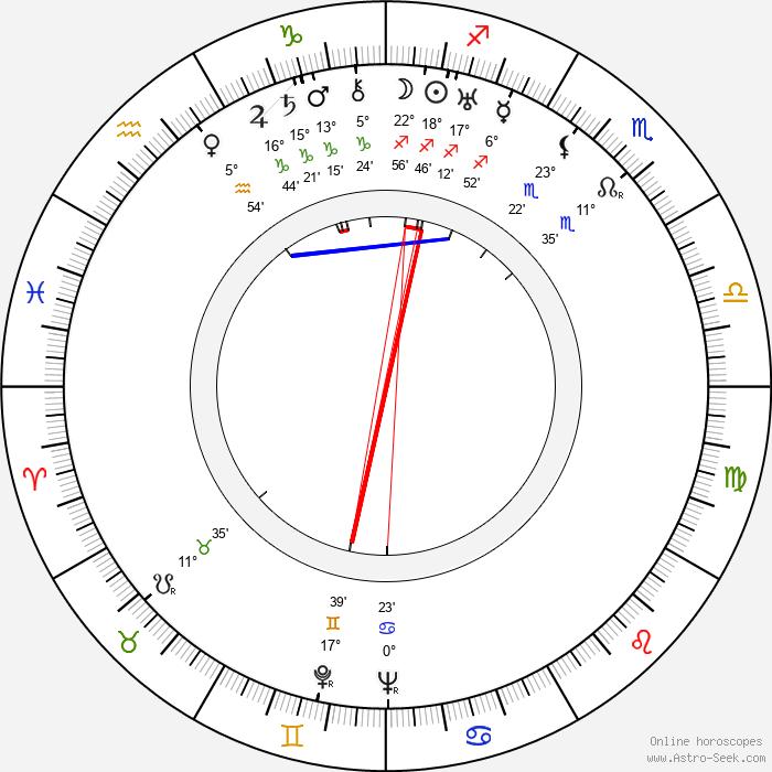 Jaroslav Marvan - Birth horoscope chart