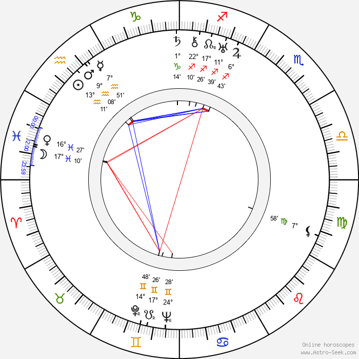 Jaroslav Mottl - Birth horoscope chart