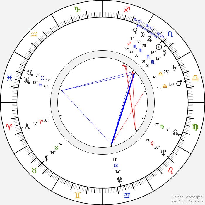 Jaroslav Moučka - Birth horoscope chart