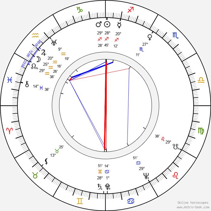 Jaroslav Nekolný - Birth horoscope chart