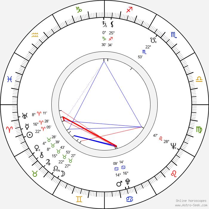 Jaroslav Papoušek - Birth horoscope chart
