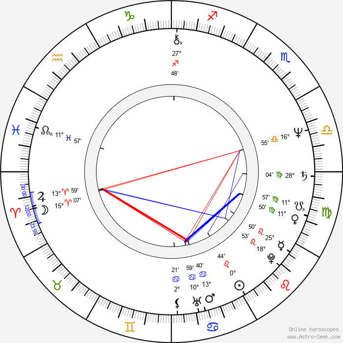Jaroslav Šanda - Birth horoscope chart