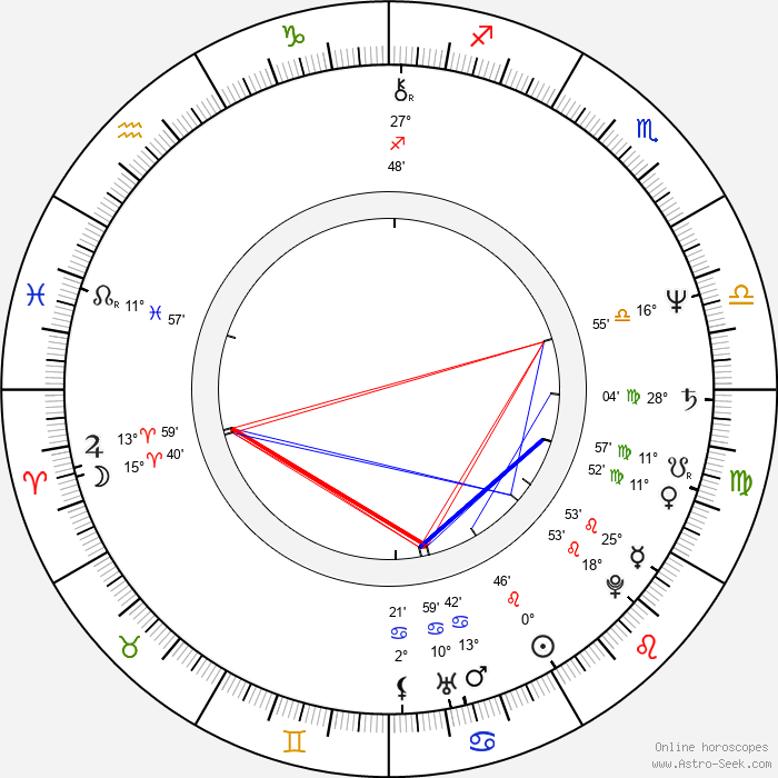Jaroslav Šanda - Birth horoscope chart