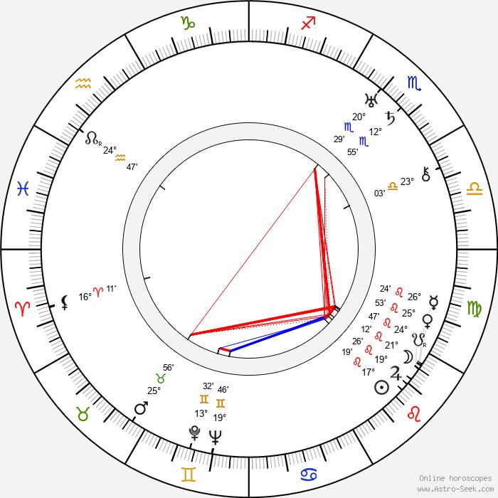 Jaroslav Šára - Birth horoscope chart