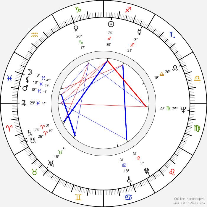 Jaroslav Satoranský - Birth horoscope chart